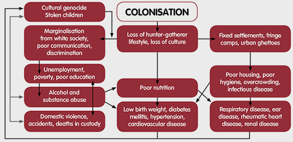 Colonisation Affects